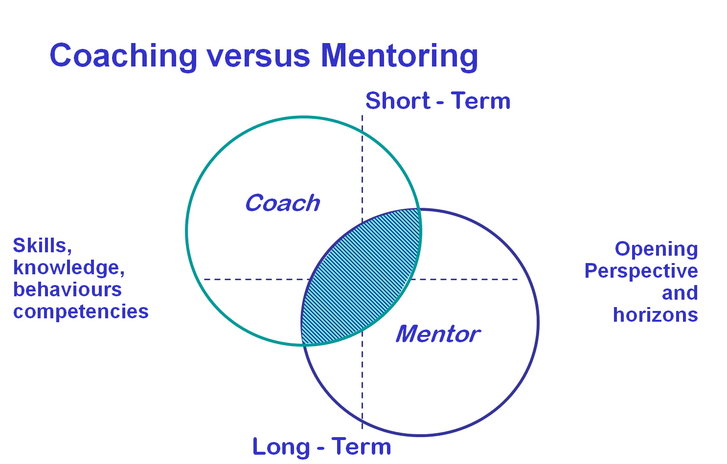 9 Characteristics of a Good Mentoring Relationship